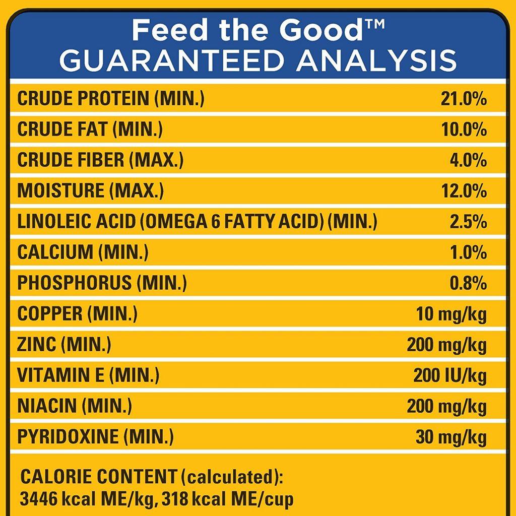 Pedigree Dog Food Analysis