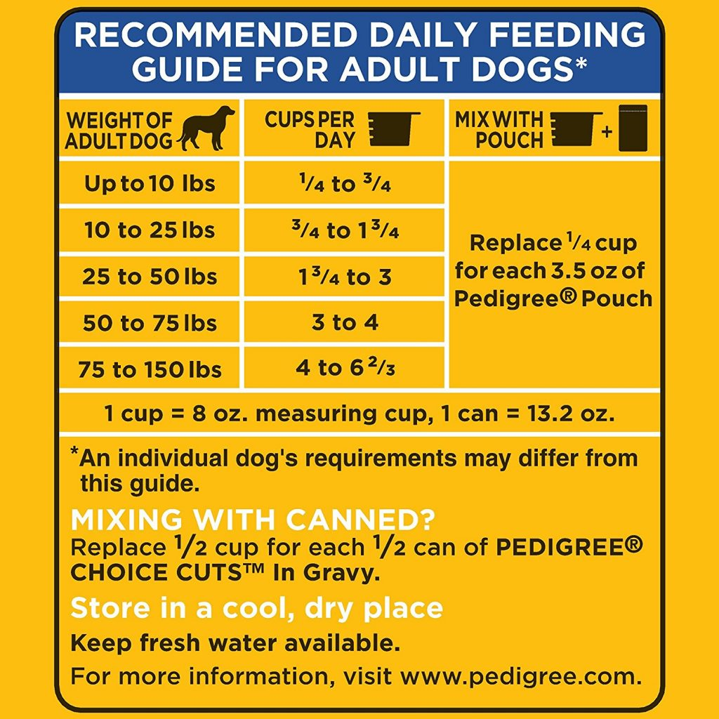 Dog Food Nutrition Facts